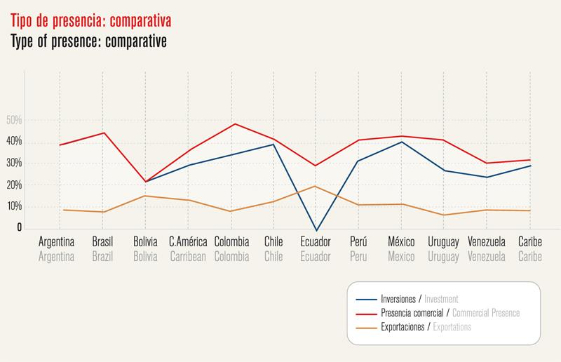 Análisis de América Latina - IE Business School - Gráfico 02