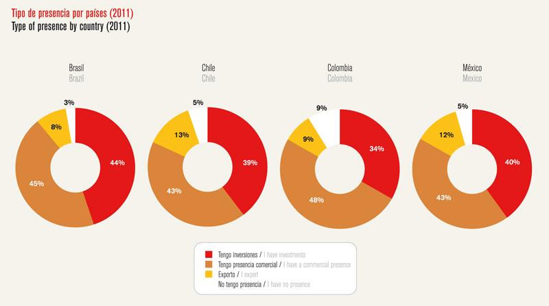 Análisis de América Latina - IE Business School - Gráfico 03