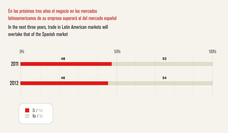 Análisis de América Latina - IE Business School - Gráfico 04