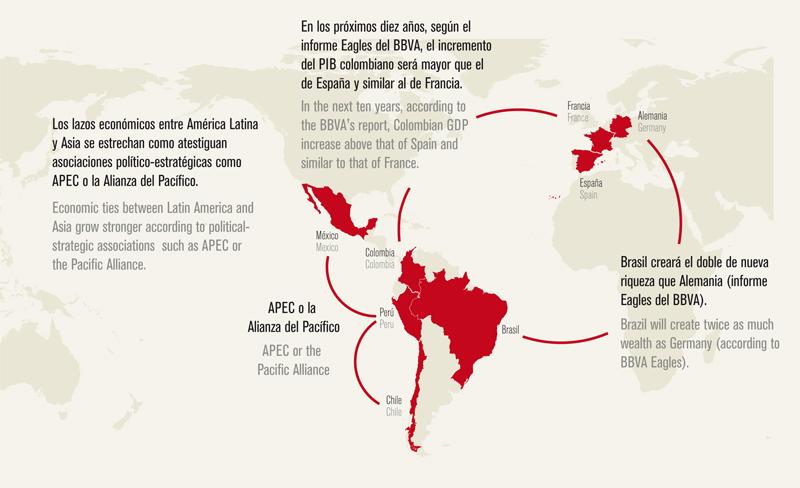Análisis de Latinoamérica