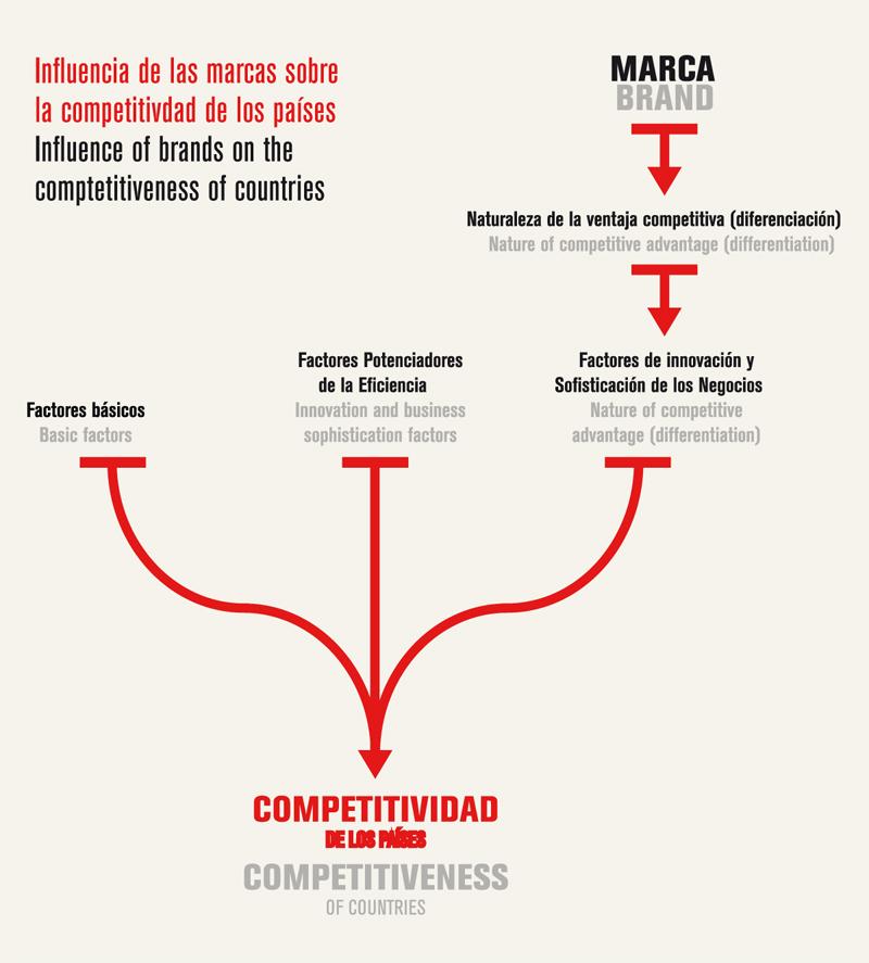 Gráfico Análisis de la Competitividad