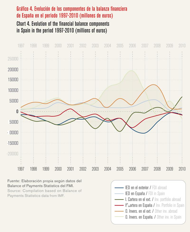 La internacionalización como palanca para salir de la crisis - Gráfico 04