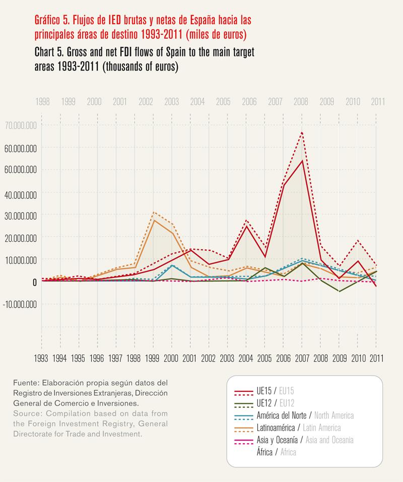 La internacionalización como palanca para salir de la crisis - Gráfico 05