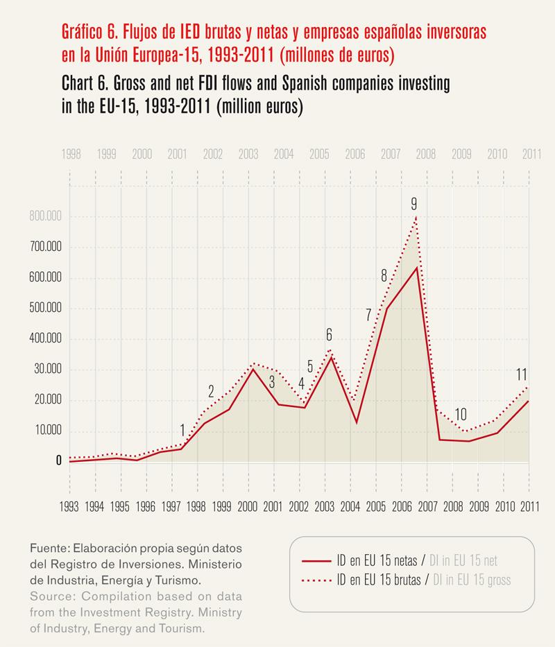 La internacionalización como palanca para salir de la crisis - Gráfico 06