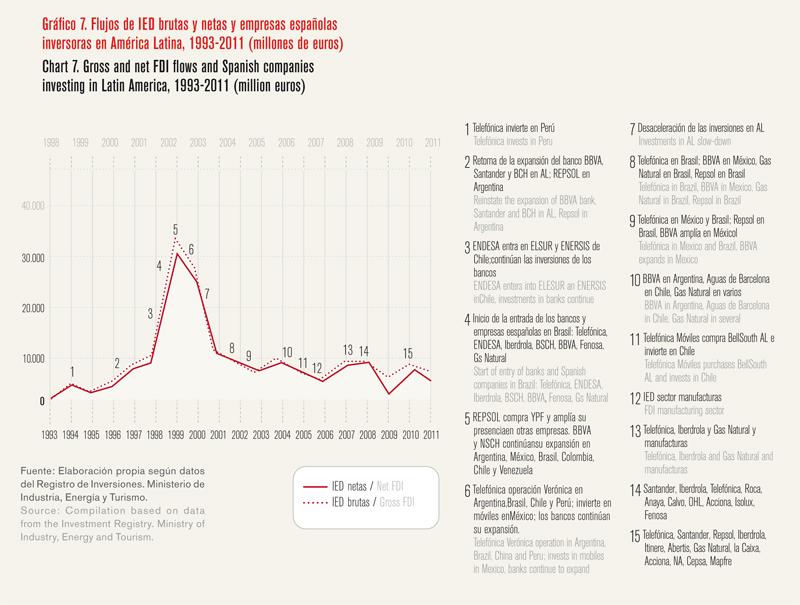 La internacionalización como palanca para salir de la crisis - Gráfico 07