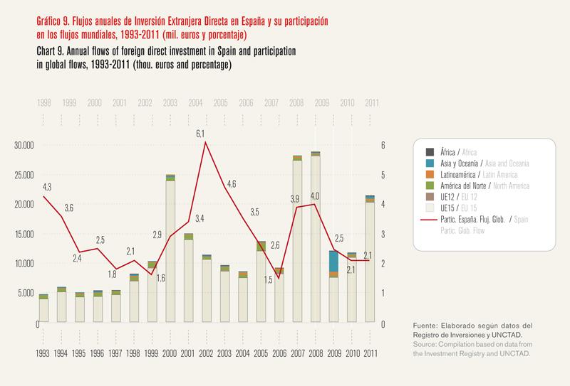 La internacionalización como palanca para salir de la crisis - Gráfico 09