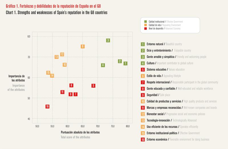 Análisis de la reputación de España - Gráfico 01