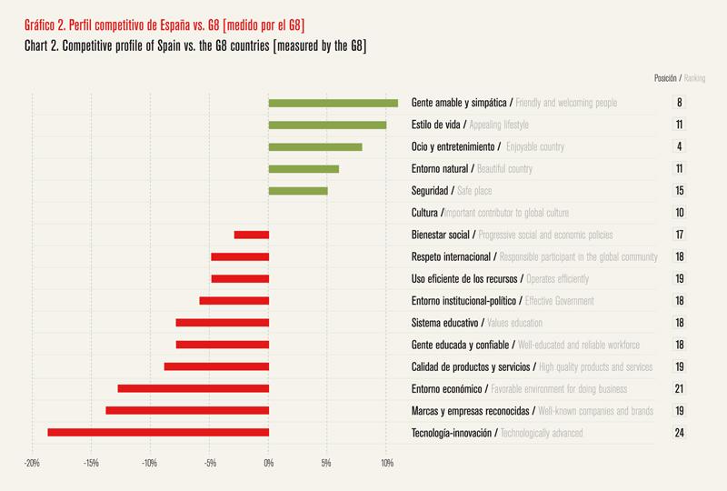 Análisis de la reputación de España - Gráfico 02