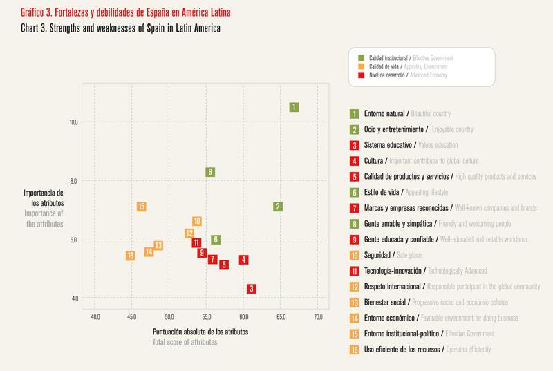 Análisis de la reputación de España - Gráfico 03
