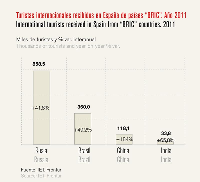 Análisis turismo en España - Gráfico 06